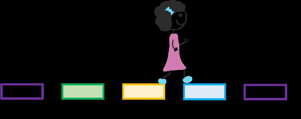 Kuvassa oppilas etenee opetussuunnitelman mukaisia nivelvaiheita pitkin. Nivelvaiheet ovat esikoulusta 1.luokalle, 2.luokalta 3.luokalle, 6.luokalta 7.luokalle ja 9.luokalta jatko-opintoihin.