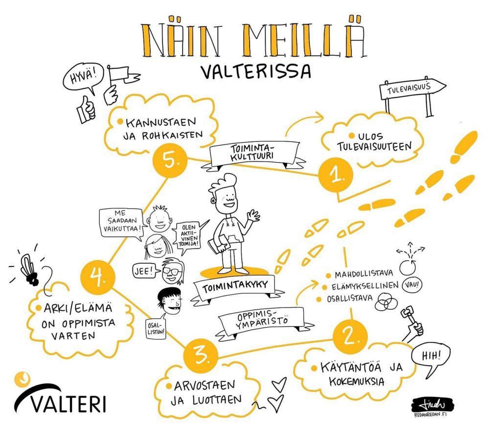 Piirroskuvassa kerrotaan Valteri-koulun toiminnasta toimintakulttuurin, toimintakyvyn ja oppimisympäristön näkökulmasta. Kuvan sisältöä avataan tekstissä.
