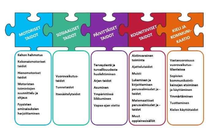 Kuvassa on viisi eri väristä palapelin palaa yhdistettynä toisiinsa. Palapelin paloissa lukee toiminta-alueittain järjestettävän opetuksen viisi keskeistä opetuksen taitoaluetta sekä niiden ydinsisällöt. Yhteenliitetyt palapelin palat kuvaavat kuinka toiminta-alueittain järjestettävä opetus yhdistää eri taitoalueet kokonaisuudeksi kouluarjessa.