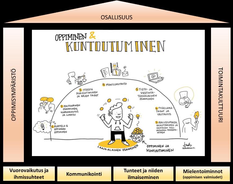 Kuvassa keskellä on Perusopetuksen opetussuunnitelman perusteista laaja-alaisen osaamisen osa-alueet, ympärillä on talon muotoon piirrettynä osat toimintakyky, oppimisympäristö, toimintakulttuuri ja osallisuus. Toimintakyky on kaiken perustana ja kuvaan on kirjoitettu toimintakyvyn osa-alueista vuorovaikutus ja ihmissuhteet, kommunikointi, tunteet ja niiden ilmaiseminen ja mielentoiminnot. Talon seininä ovat oppimisympäristö ja toimintakulttuuri ja kattona osallisuus.