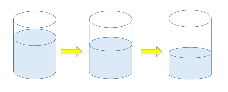 Kuvassa on graafi, joka ilmentää tekstissä käsiteltyä asiaa.