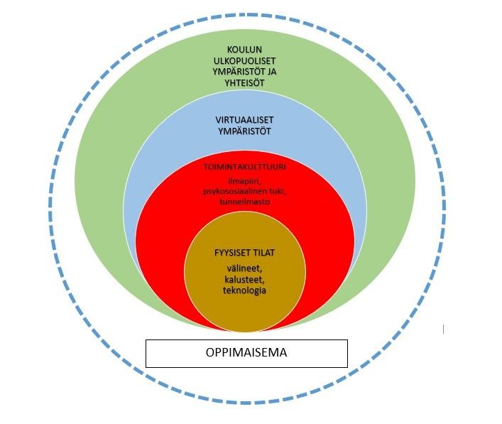 Kuvio kuvaa oppimaisemaan sisältyviä osa-alueita. Osa-alueet on kuvattu neljänä sisäkkäisenä ympyränä. Sisimpänä oleva pienin ympyrä kuvaa fyysistä tilaa, johon kuuluvat välineet, kalusteet ja teknologia. Seuraavassa ympyrässä on toimintakulttuuri, johon sisältyvät ilmapiiri, psykososiaalinen tuki ja tunneilmasto. Kolmannessa ympyrässä ovat virtuaaliset ympäristöt. Neljänteen ja suurimpaan ympyrään sisältyvät koulun ulkopuoliset ympäristöt ja yhteisöt.