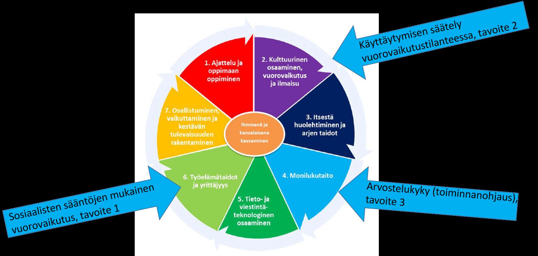 Kuvassa on väriympyrä, joka on jaettu seitsemään sektoriin ja ympyrän keskellä on soikio, johon on kirjattu:  ihmisenä ja kansalaisena kasvaminen. Sen ympärillä oleviin sektoreihin on kirjattu laaja-alaisen osaamisen alueet: 1. Ajattelu ja oppimaan oppiminen, 2. Kulttuurinen osaaminen, vuorovaikutus ja ilmaisu, 3. Itsestä huolehtiminen ja arjen taidot, 4. Monilukutaito, 5. Tieto- ja viestintäteknologinen osaaminen, 6. Työelämätaidot ja yrittäjyys, 7. Osallistuminen, vaikuttaminen ja kestävän tulevaisuuden rakentaminen. Väriympyrän ulkopuolella on kolme nuolta, jotka osoittavat värisektoria. Nuoliin on kirjattu edellisessä kuviossa 4. nimetyt tavoitteet, jotka liittyvät värisektorissa olevaan laaja-alaiseen osaamiseen. Nuoli 1: sosiaalisten sääntöjen mukainen vuorovaikutus, tavoite 1 (osoittaa kohtaan L6 Työelämätaidot ja yrittäjyys). Nuoli 2: käyttäytymisen säätely vuorovaikutustilanteessa, tavoite 2 (osoittaa kohtaan L2 Kulttuurinen osaaminen, vuorovaikutus ja ilmaisu). Nuoli 3: arvostelukyky, toiminnanohjaus (osoittaa kohtaan L4 Monilukutaito).