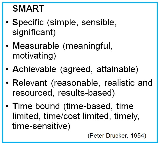 Kuvassa esitellään SMART-lyhenteen muodostavat sanat: Specific (simple, sensible, significant), Measurable (meaningful, motivating), Achievable (agreed, attainable), Relevant (reasonable, realistic and resourced, results-based), Time bound (time-based, time limited, time/cost limited, timely, time-sensitive).