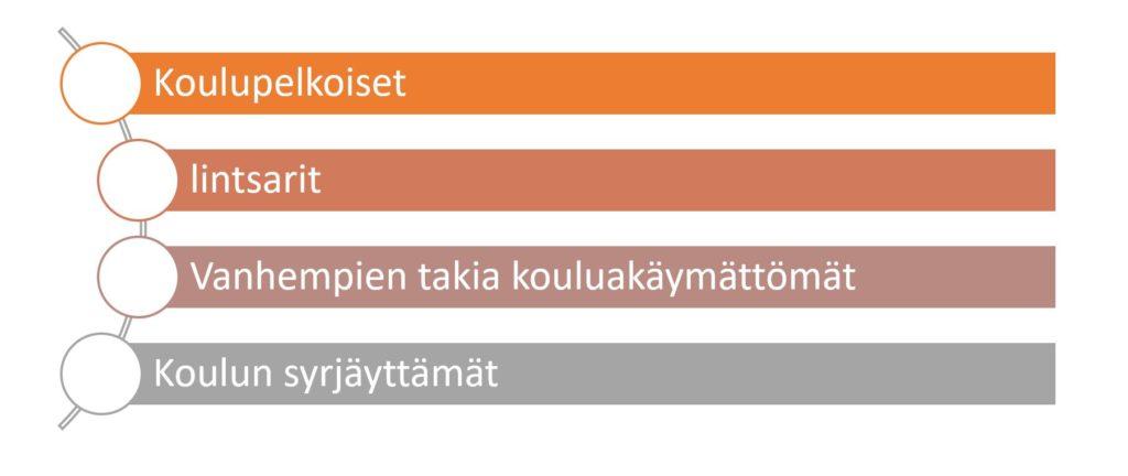 Kuvassa kouluakäymättömät oppilaat on jaettu tekstissä esiteltyyn neljään erilaiseen ryhmään.