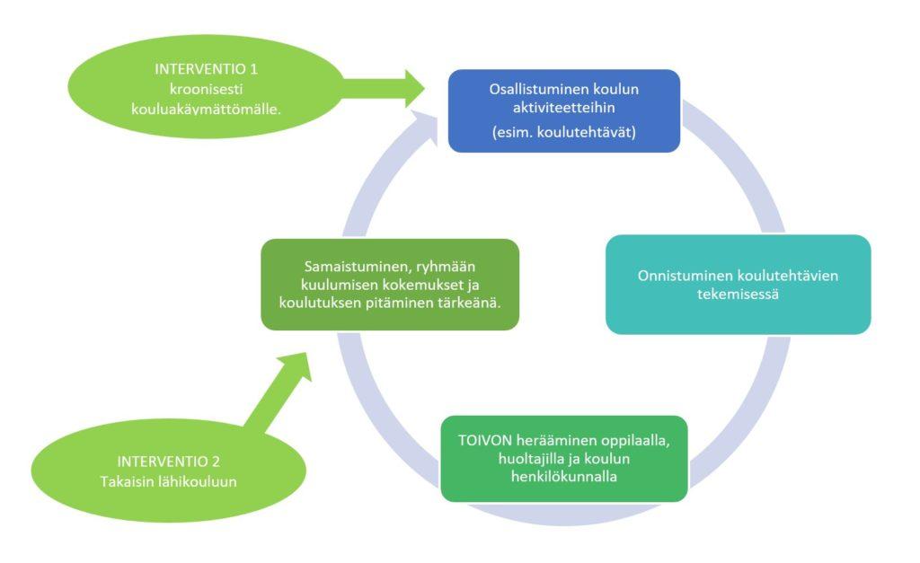 Kuvassa on graafi, joka esittää tekstissä kuvattua osallistumisen ja samaistumisen kiertoa.