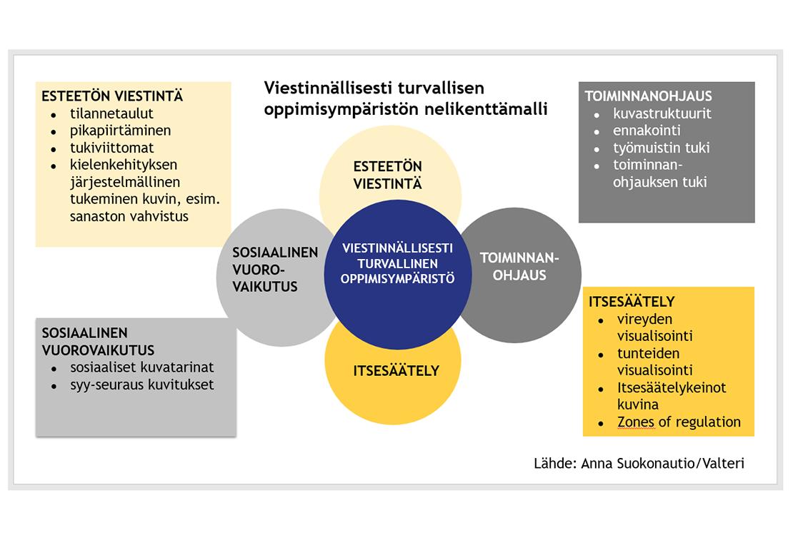 Kaavio, jossa esitelty visuaalisen tuen neljä eri osa-aluetta ja esimerkkejä niissä käytetyistä visuaalisen tuen muodoista. Artikkelin tekstissä on aukaistu kuvio.